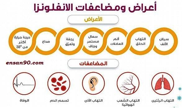 اعراض الانفلونزا الموسمية -فيروس الانفلونزا ( الاعراض واللقاح وفترة الحضانة والوقاية)