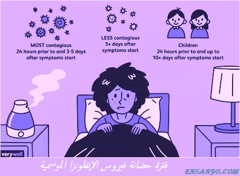 فترة حضانة فيروس الانفلونزا