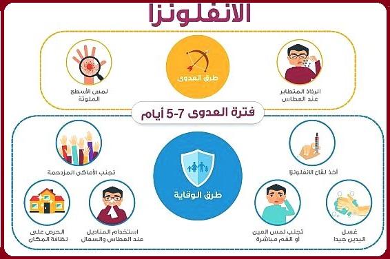 فترة عدوى فيروس الانفلونزا من 5 - 7 ايام