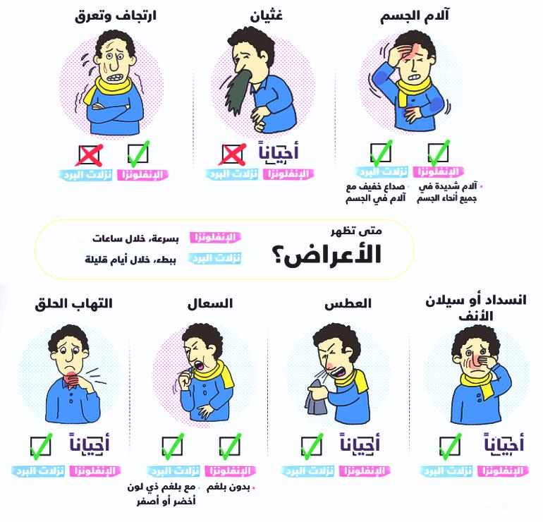 انفلونزا الاطفال الفروقات بين أعراض نزلة البرد والإنفلونزا
