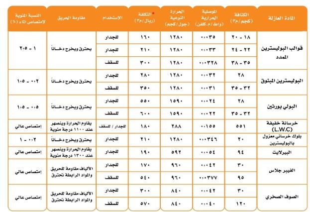 الخصائص العامة لمواد العزل الحراري المستعملة في البناء