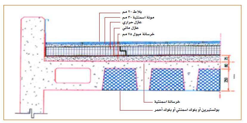 نموذج لعزل الاسقف والسطح  / العزل المائي والعزل الحراري ويمكن عكسهما