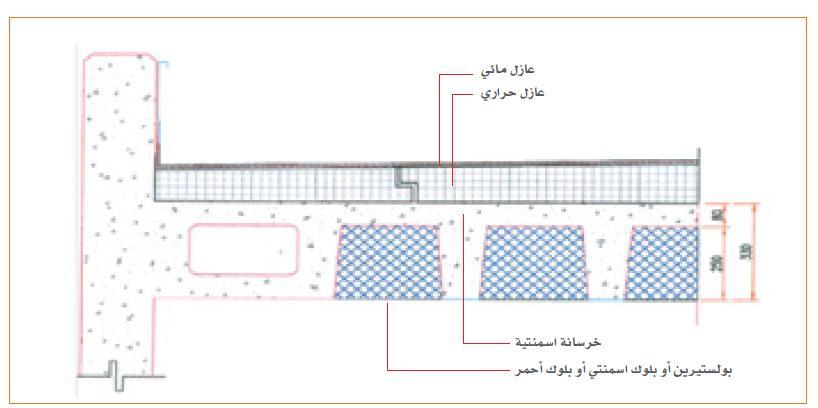 نموذج لعزل الاسطح استخدام العازل المائي والعازل الحراري دون استخدام خرسانة ميول
