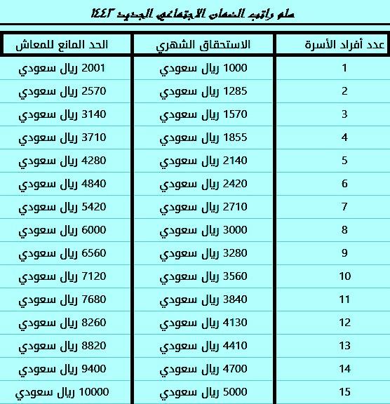 سلم راتب الضمان الاجتماعي الجديد 1443معاش الضمان الاجتماعي 1443 /2022